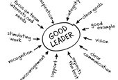 Are You a Leader or Manager?