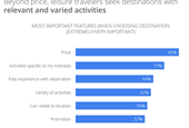Google trip planning study – devices, web and travel video impact
