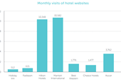 Marriott website leads other hotel brands for usage and awareness
