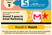 Who wins the marketing war between email versus social media? [INFOGRAPHIC]