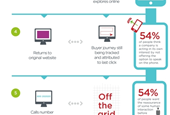 Joining the dots between online marketing and offline sales [INFOGRAPHIC]