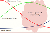 Entering the Zone of Innovation Uncertainty
