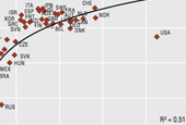 Two Depressing Charts About Life Expectancy In The US